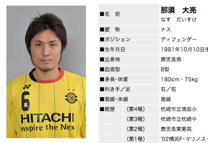 浦和レッズ、柏レイソル・那須大亮を完全移籍で獲得
