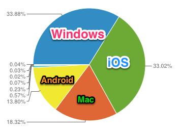 スマートフォン(iPhone/Android)からのアクセスが予想以上に多くて驚いた2013年の幕開けでした