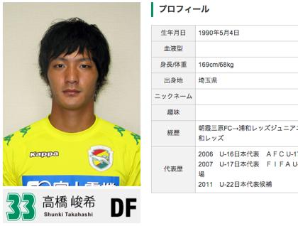 浦和レッズ・高橋峻希、ジェフ千葉へのレンタル移籍を延長