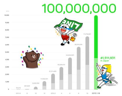 「LINE」ユーザ数が1億人突破(国内ユーザは4,100万人)
