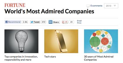 Apple「世界で最も称賛される企業」で6年連続1位に