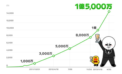 「LINE」ユーザ数が1億5,000万人突破