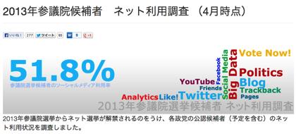 2013年参議院候補者のネット利用調査(4月時点)