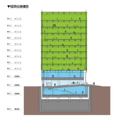 【LINE】福岡社屋建設計画を発表