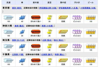 東京都心の最低気温が138年間で最も高い30.4度に