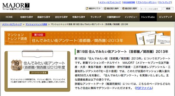 【住んでみたい街アンケート 2013年】やっぱり1位は吉祥寺!6年連続で1位を獲得