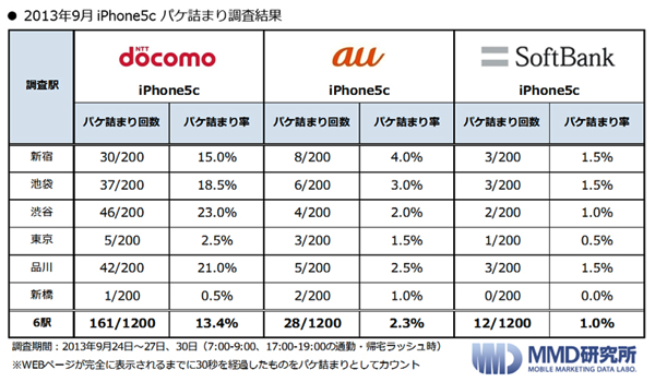 【iPhone】山手線パケ詰まり調査、パケ詰まり率はSB 1.0%、au 2.3%、docomo 13.4%