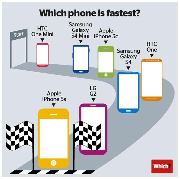 【iPhone 5s】スマートフォンのベンチマークテストで1位に