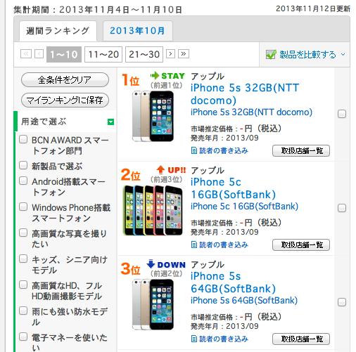 【BCN携帯電話売れ筋ランキング】1〜10位をiPhoneシリーズが独占!