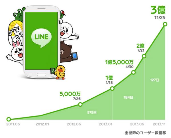 【LINE】全世界の登録ユーザ数が3億人を突破