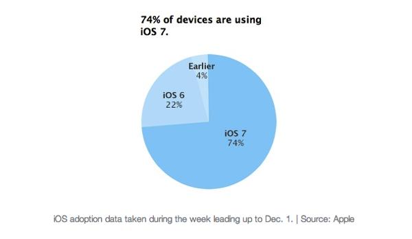 Apple、iOSデバイスの74%で「iOS 7」が利用されていることを明らかに