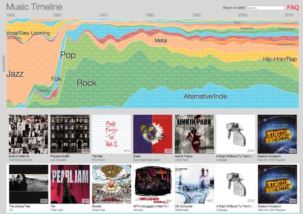 「Google Music Timeline」Google Play Musicにアップロードされた音楽を分析してジャンルを視覚化