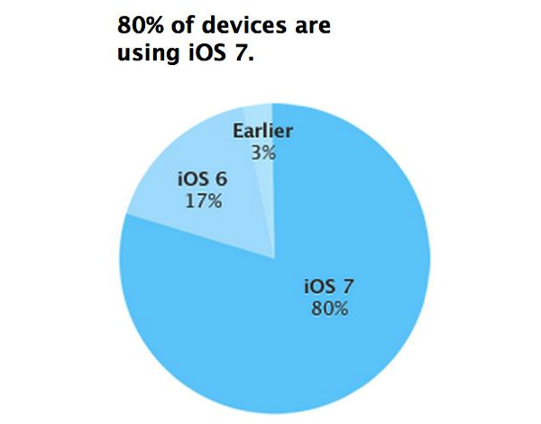 【iOS 7】利用者が80%に(ただしApp Storeにアクセスした人の中で)