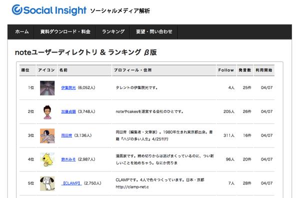 ユーザローカル「noteユーザーディレクトリ & ランキング β版」公開