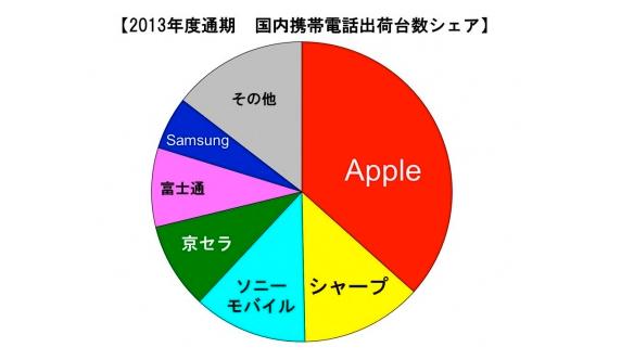 2013年度の国内携帯電話端末の出荷台数、メーカー別ではAppleが3年連続で1位に