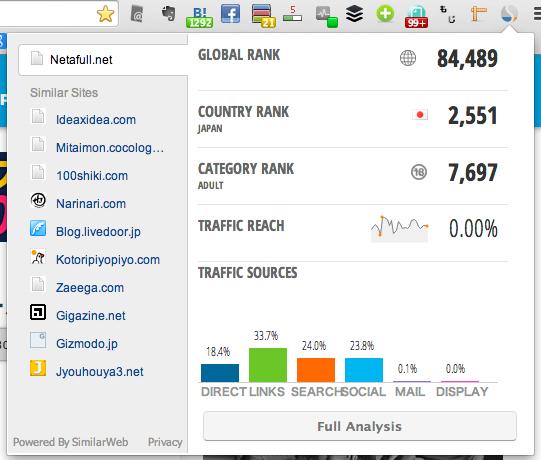 他人のサイトの情報が丸裸になるGoogle Chrome機能拡張「SimilarWeb」