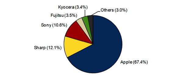 2014年第1四半期、スマートフォン出荷台数シェア1位はApple(67.4%)