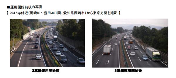 高速道路が路肩を使って3車線化するとこうなる!という写真 → 渋滞解消にも効果あり