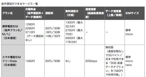 格安SIMの一覧表(音声通話編とデータ通信編)が分かりやすい!