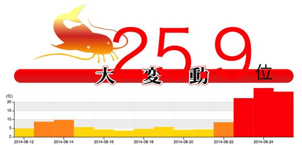 Googleの検索結果が大変動中!namaz.jpによる平均順位変動幅は最大28.6位にも