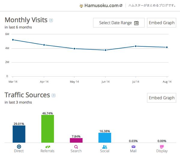 2014 09 09 1130 最近の2chまとめサイトのアクセス数動向