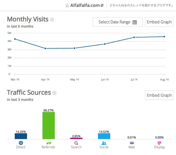 2014 09 09 1131 最近の2chまとめサイトのアクセス数動向