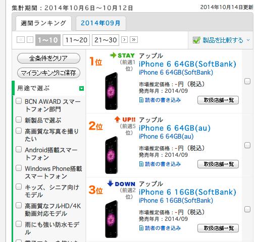 スマートフォン・携帯電話の週間売れ筋ランキング、1位は「iPhone 6 64GB(ソフトバンク)」