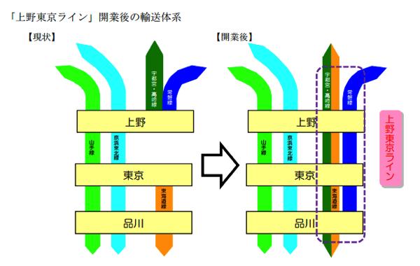 「上野東京ライン」2015年3月14日開業 → 宇都宮線・高崎線は東海道線と相互直通運転&常磐線は品川駅まで直通運転