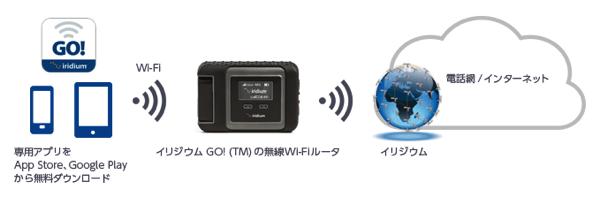 【Ingress】課金アイテム:衛星回線を利用するモバイルルータ「イリジウムGO!」