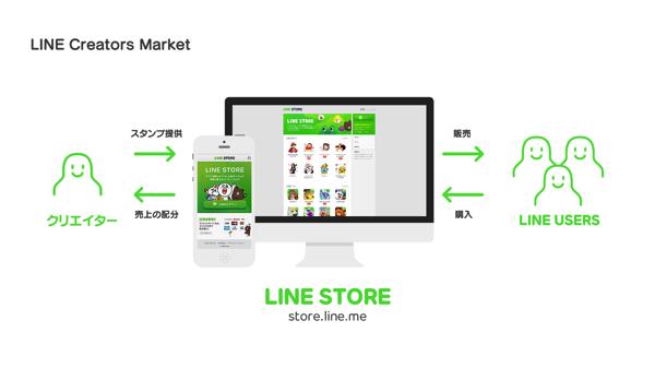 LINE Creaters Market