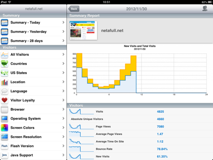 Ipad analytics 0019