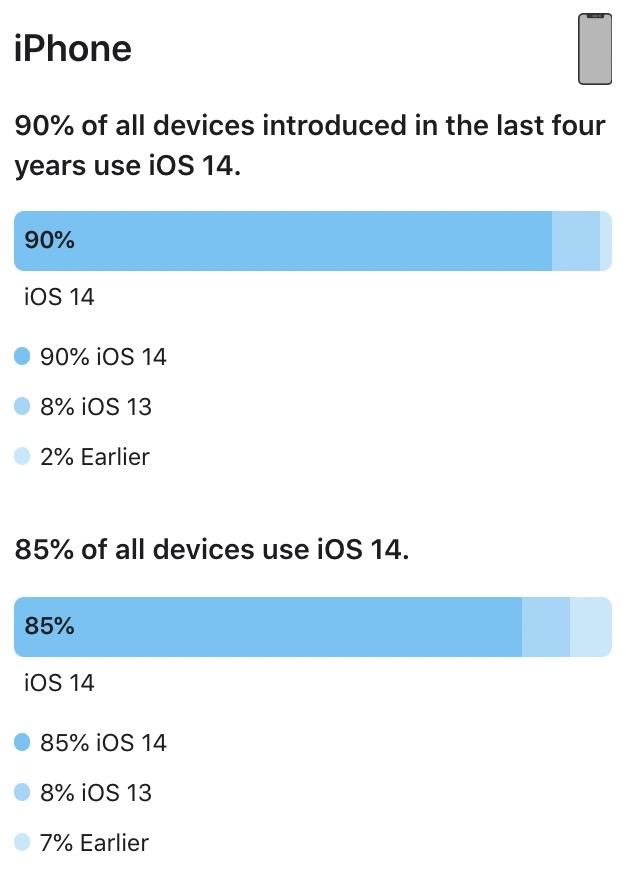 Appstore ios 14 7 iphone