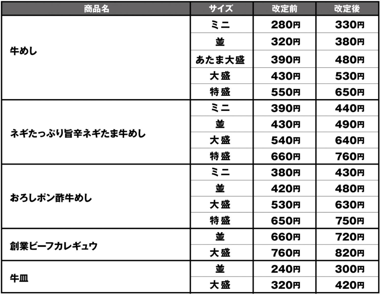Matsuya gyumeshi price1
